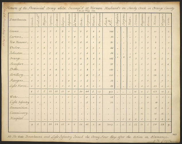 Item: Army, 1771, Colonial Provincial army at Sandy Creek