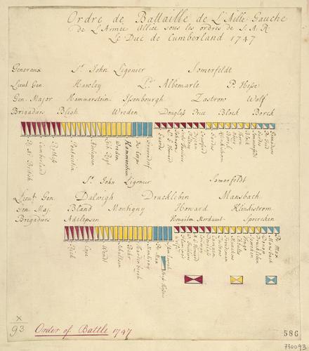 Order of battle, 1747