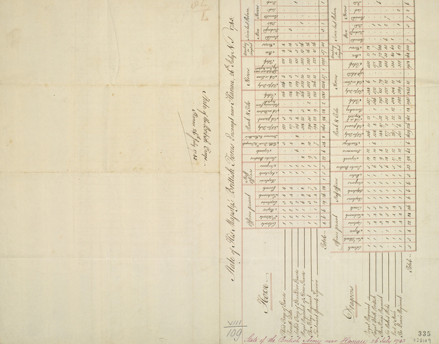 List of British army at Hanau, 1743 (Hanau am Main, Hesse, Germany) 50