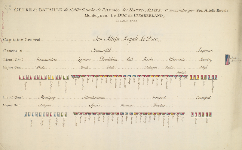 Order of battle, 1748, Allied army