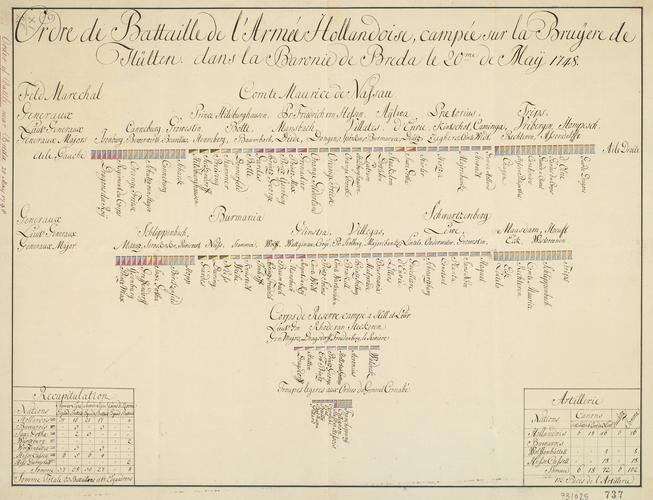 Order of battle, 1748, Hulten