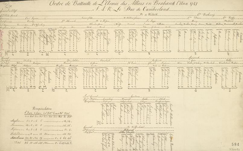 Order of battle, 1747, Brabant