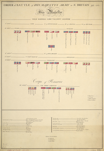 Order of battle, 1762, South Britain