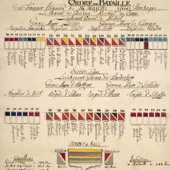 Order of battle for the Hanoverian army, 1779